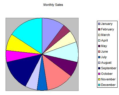 Vb helper howto use vba code to make a pie chart in excel